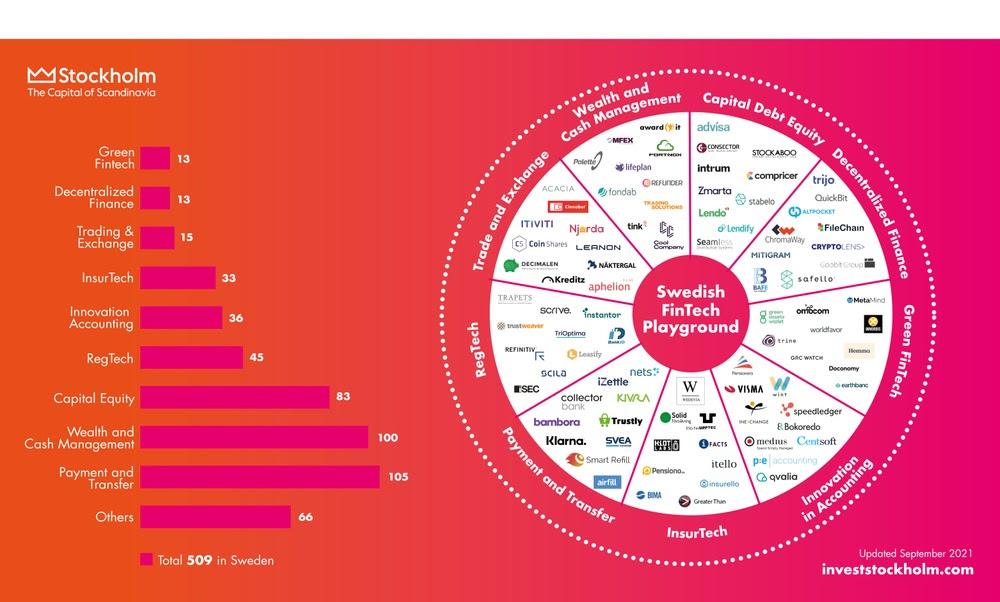 Mapa de las empresas fintech en Suecia